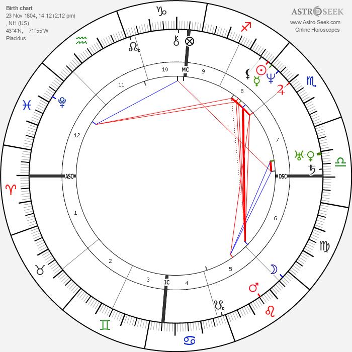 Franklin Pierce - Astrology Natal Birth Chart