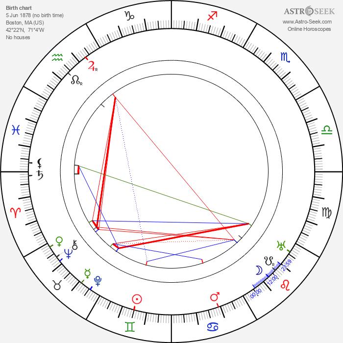 Franklyn Farnum - Astrology Natal Birth Chart