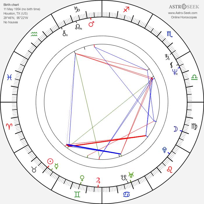 Franklyn J. Anderson - Astrology Natal Birth Chart