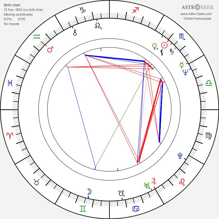 Frano Lasic - Astrology Natal Birth Chart