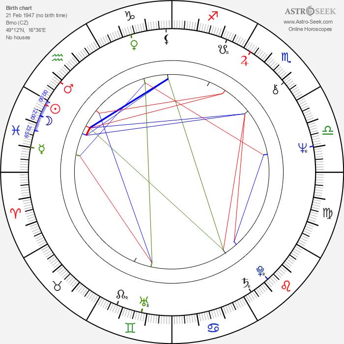 Franta Kocourek - Astrology Natal Birth Chart
