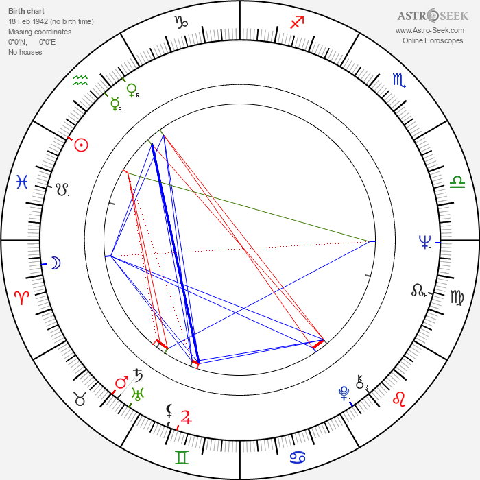 Frantiek Juriic - Astrology Natal Birth Chart