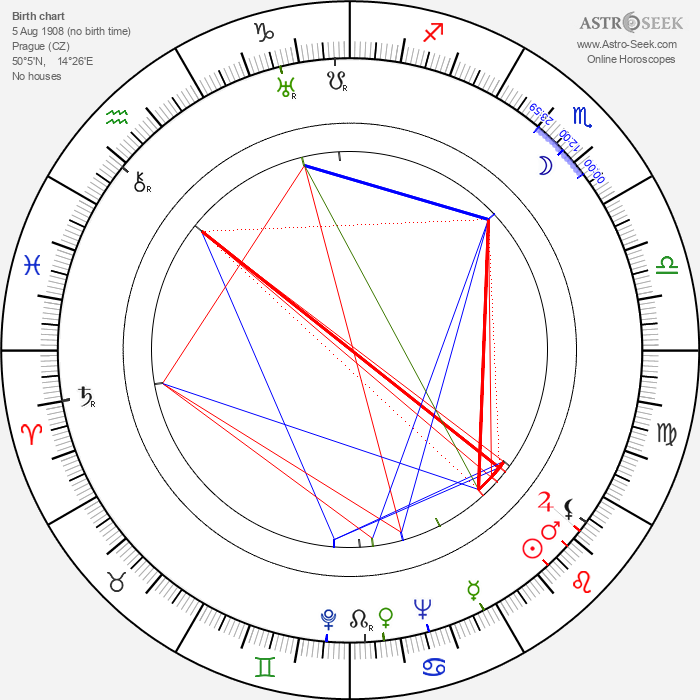 František A. Dvořák - Astrology Natal Birth Chart