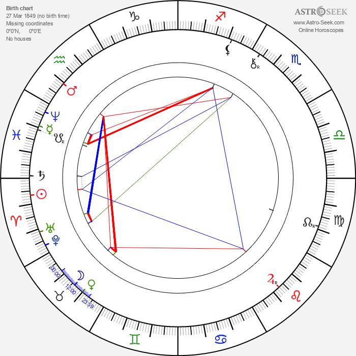 František Adolf Šubert - Astrology Natal Birth Chart