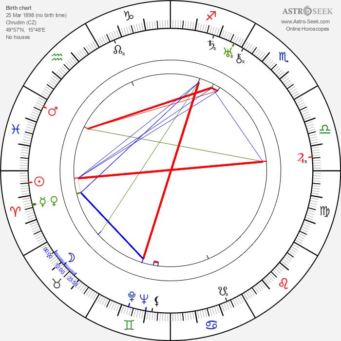 František Antonín Tichý - Astrology Natal Birth Chart