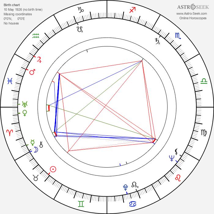 František Bartoš - Astrology Natal Birth Chart