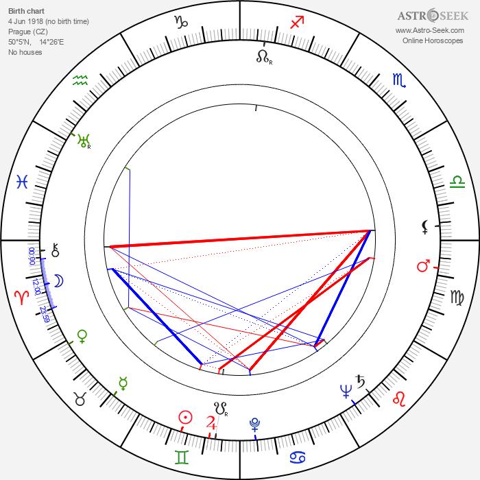František Baťka - Astrology Natal Birth Chart