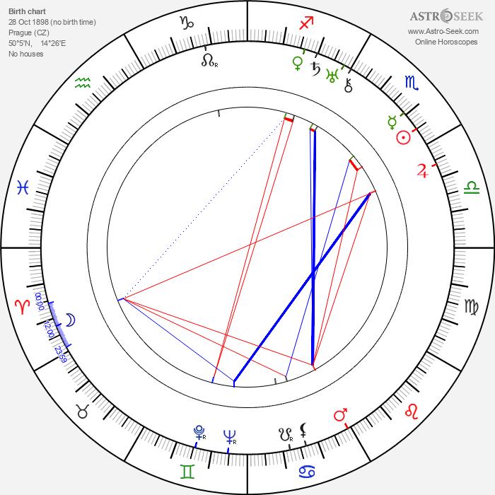 František Běhounek - Astrology Natal Birth Chart