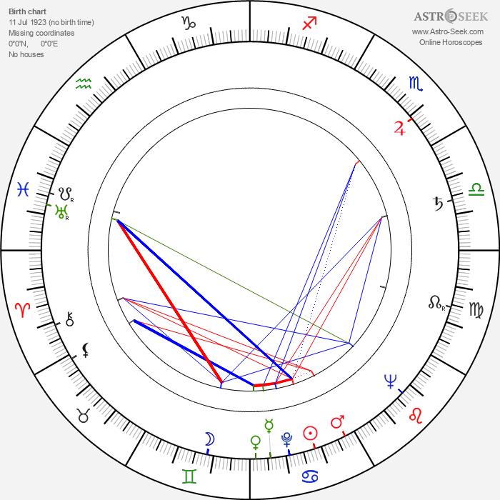 František Belfín - Astrology Natal Birth Chart