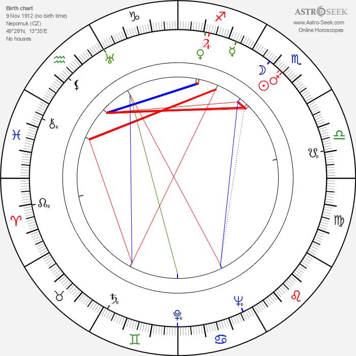 František Braun - Astrology Natal Birth Chart