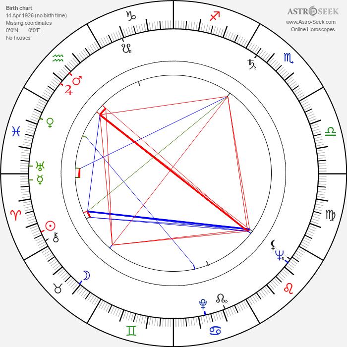 František Daniel - Astrology Natal Birth Chart