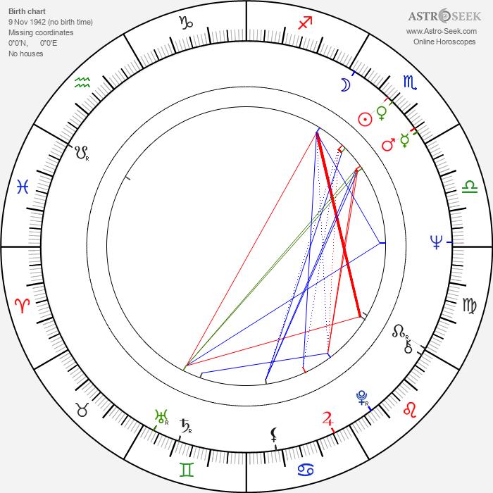 František Desset - Astrology Natal Birth Chart