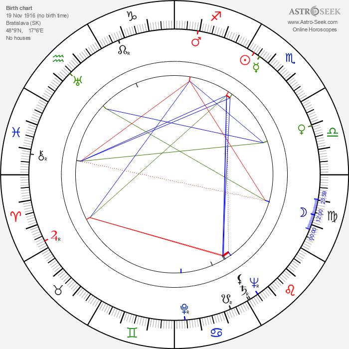 František Dibarbora - Astrology Natal Birth Chart
