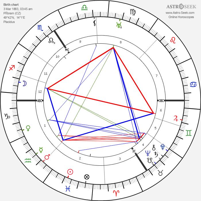František Drtikol - Astrology Natal Birth Chart