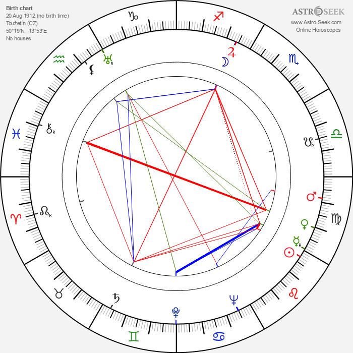 František Fajtl - Astrology Natal Birth Chart