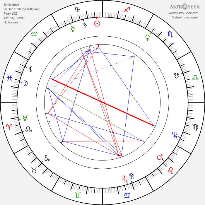 František Filip - Astrology Natal Birth Chart