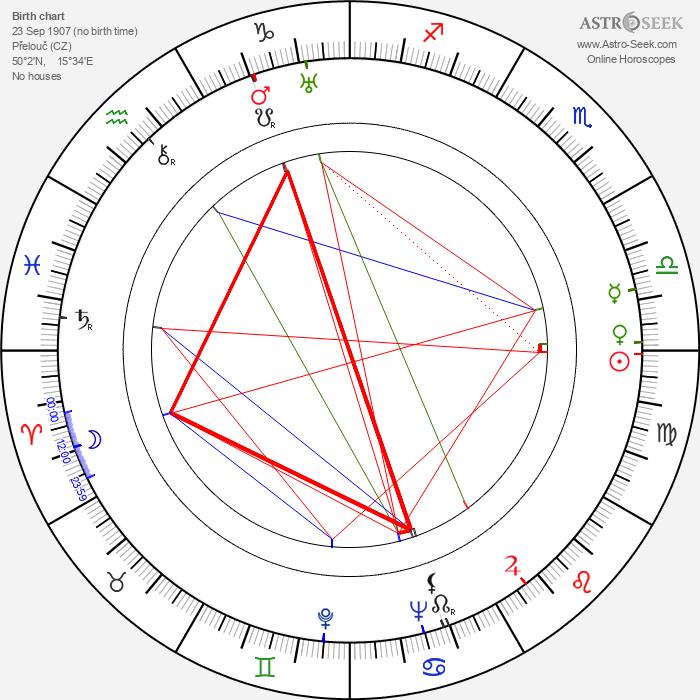 František Filipovský - Astrology Natal Birth Chart