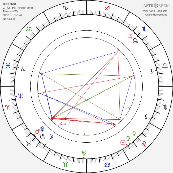 František Flos - Astrology Natal Birth Chart