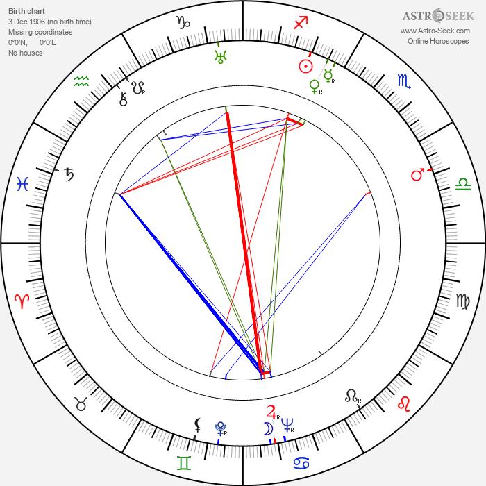 František Gürtler - Astrology Natal Birth Chart