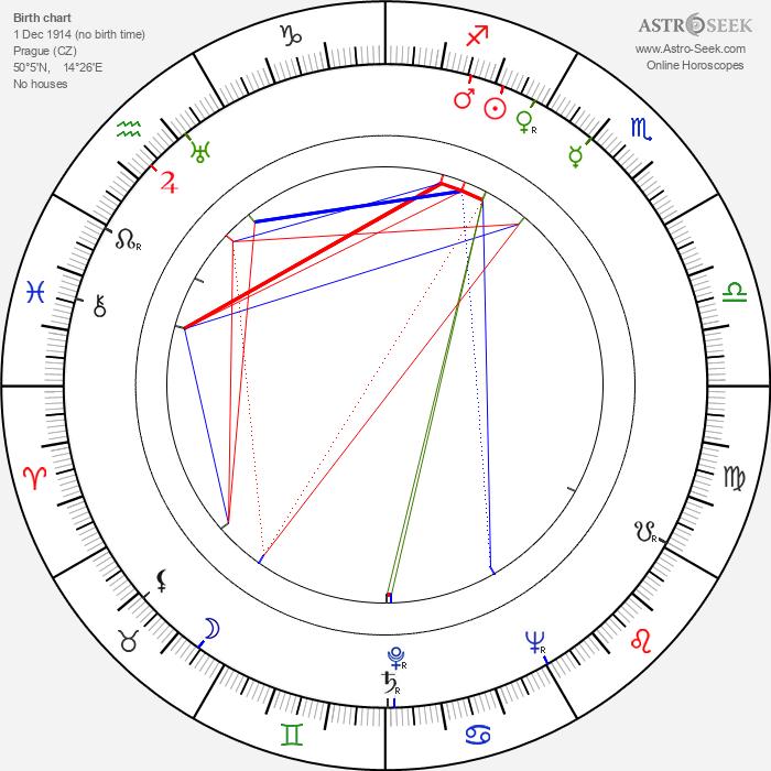 František Hanzlík - Astrology Natal Birth Chart