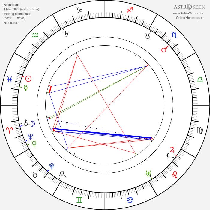 František Hlavatý - Astrology Natal Birth Chart