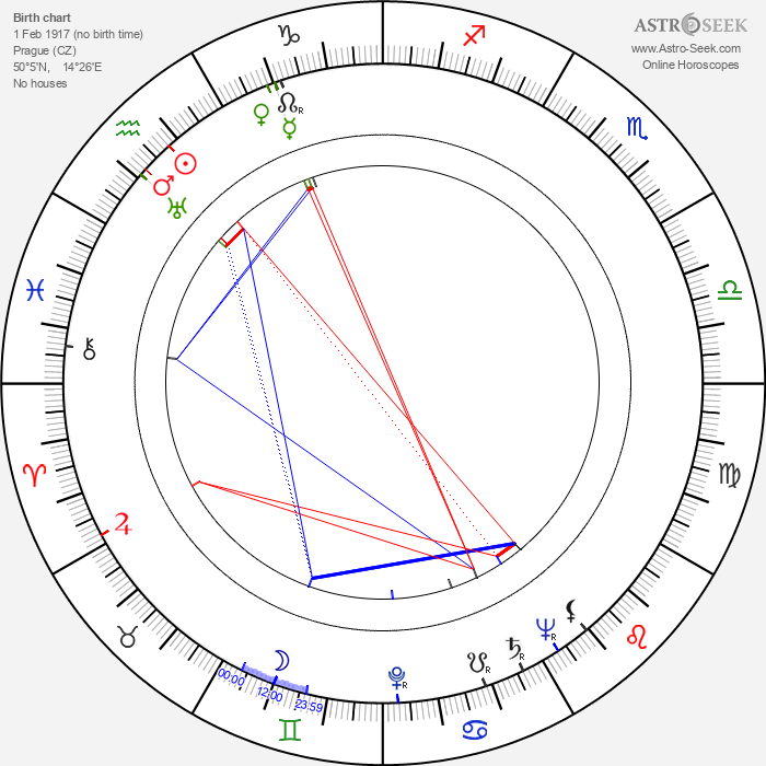 František Holar - Astrology Natal Birth Chart