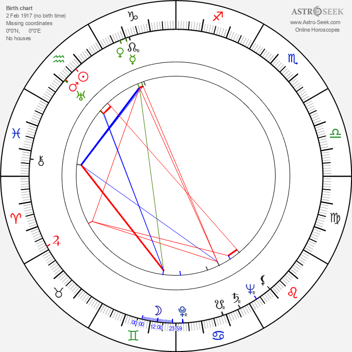 František Horák - Astrology Natal Birth Chart