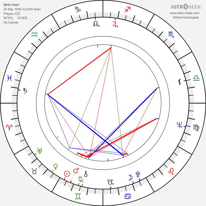 František Husák - Astrology Natal Birth Chart