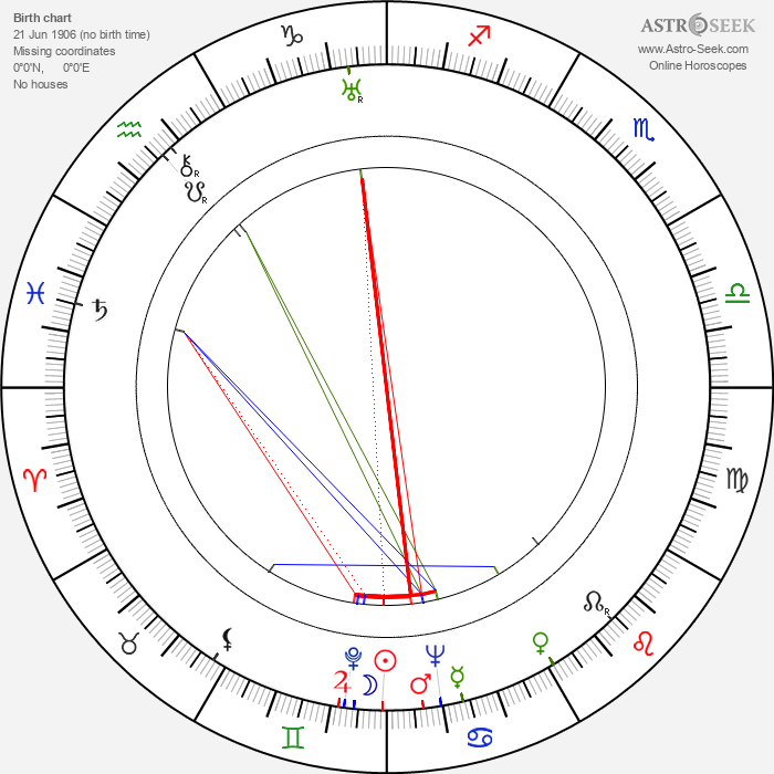 František Ketzek - Astrology Natal Birth Chart