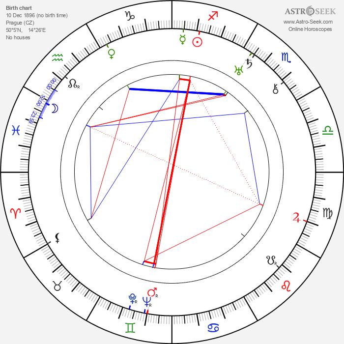 František Klika - Astrology Natal Birth Chart