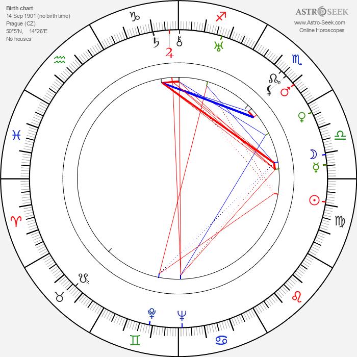 František Kocourek - Astrology Natal Birth Chart