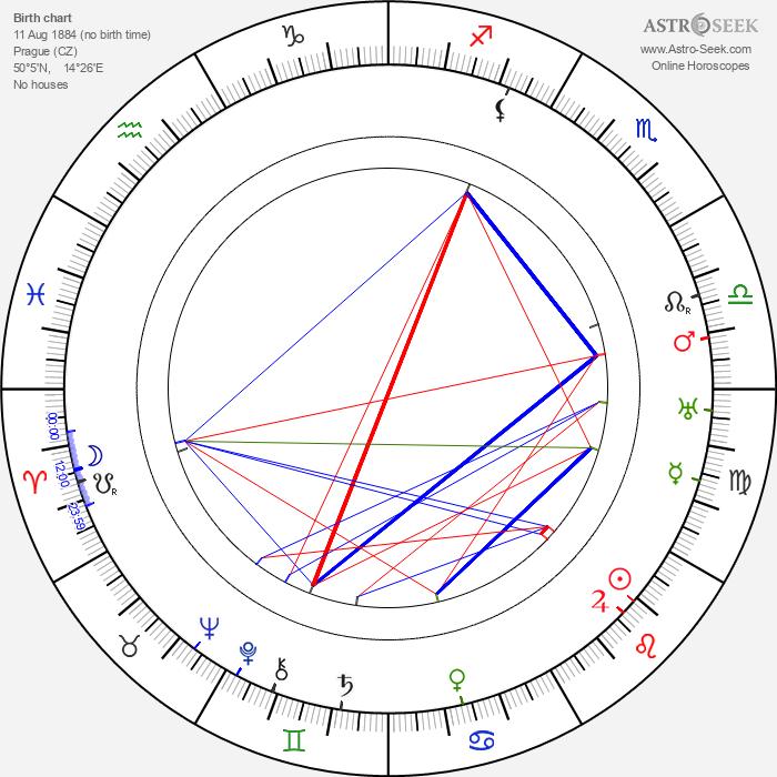 František Konáš - Astrology Natal Birth Chart