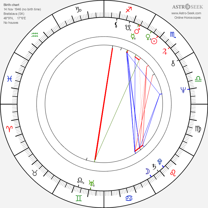 František Kovár - Astrology Natal Birth Chart