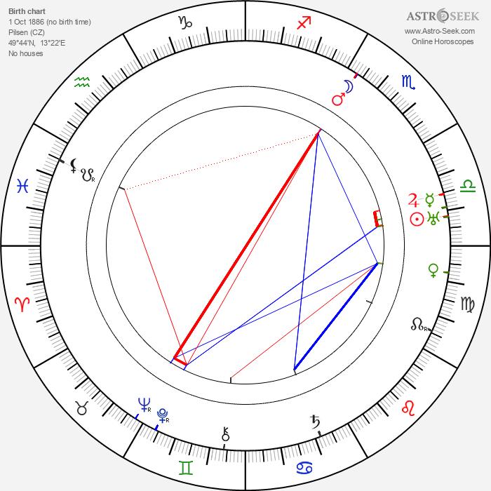 František Kovářík - Astrology Natal Birth Chart