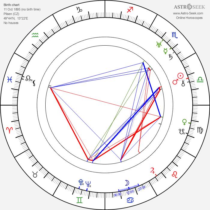 František Kreuzmann Sr. - Astrology Natal Birth Chart
