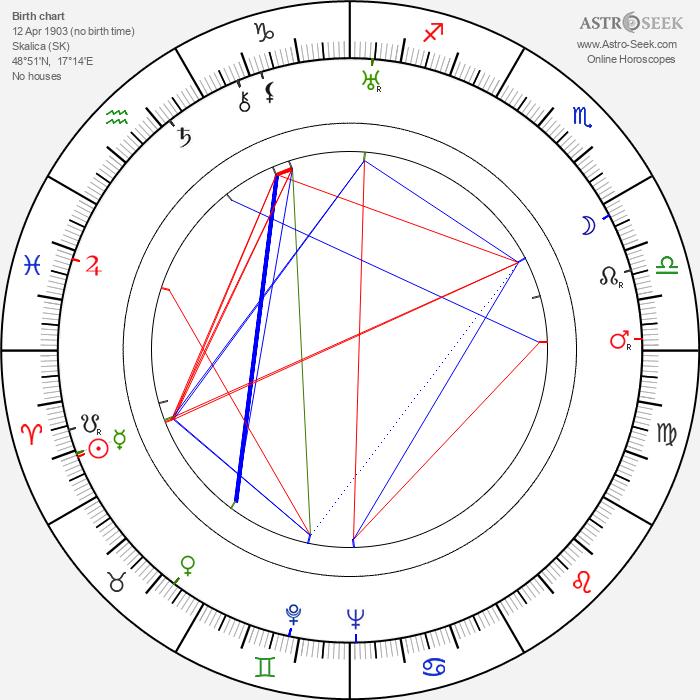 František Krištof-Veselý - Astrology Natal Birth Chart
