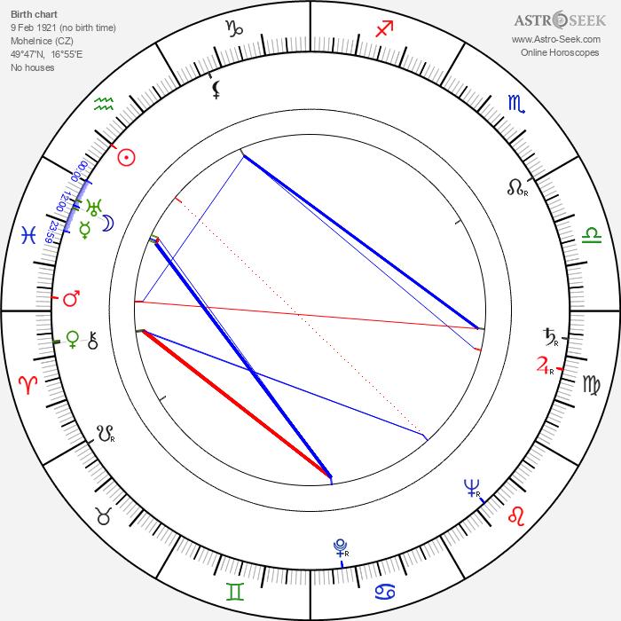 František Kropáček - Astrology Natal Birth Chart