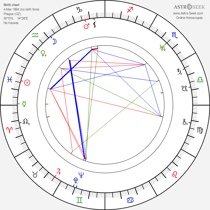 František Kubka - Astrology Natal Birth Chart