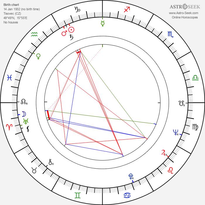 František Kuchta - Astrology Natal Birth Chart