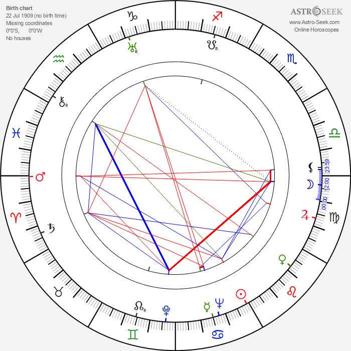 František Kudláč - Astrology Natal Birth Chart