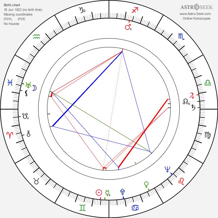 František Laca - Astrology Natal Birth Chart
