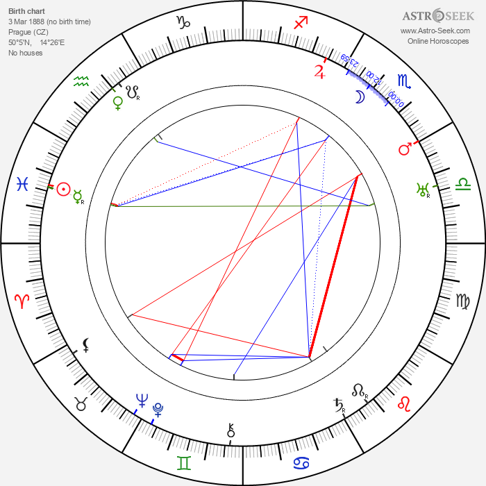 František Langer - Astrology Natal Birth Chart