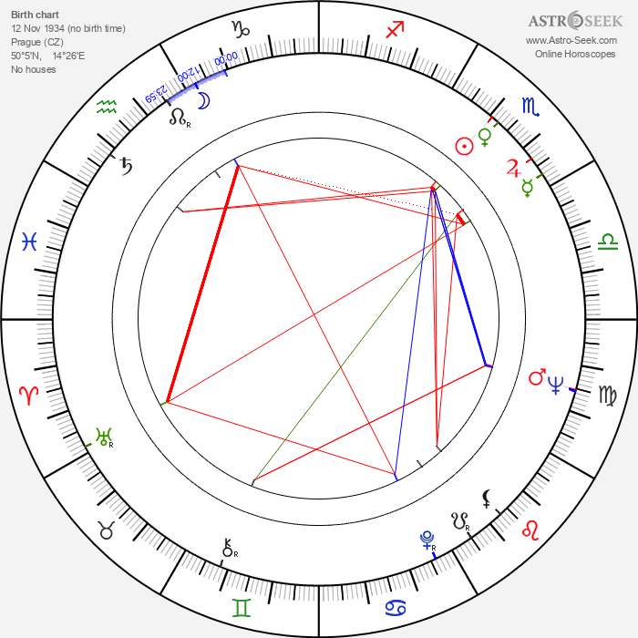 František Laurin - Astrology Natal Birth Chart