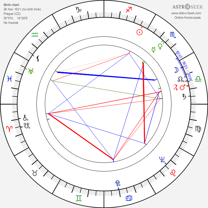 František Listopad - Astrology Natal Birth Chart