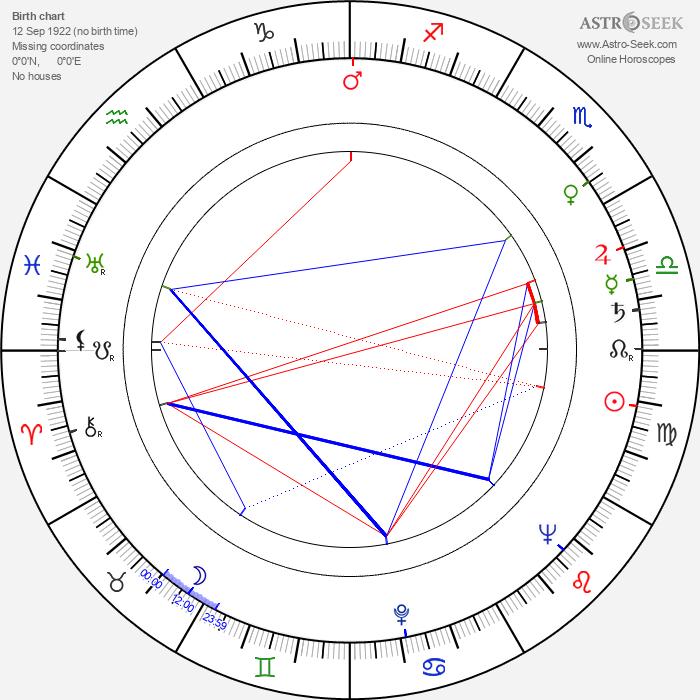 František Marvan - Astrology Natal Birth Chart