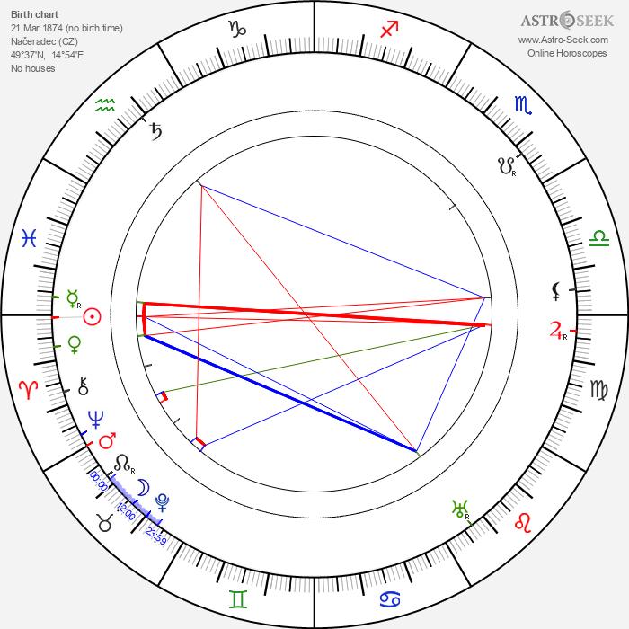 František Matějovský - Astrology Natal Birth Chart