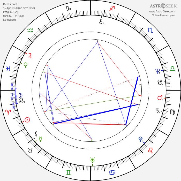 František Maxián - Astrology Natal Birth Chart