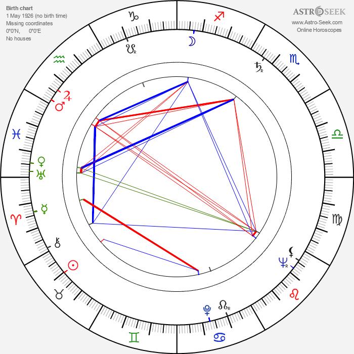 František Meluzin - Astrology Natal Birth Chart