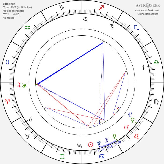 František Mikeš - Astrology Natal Birth Chart
