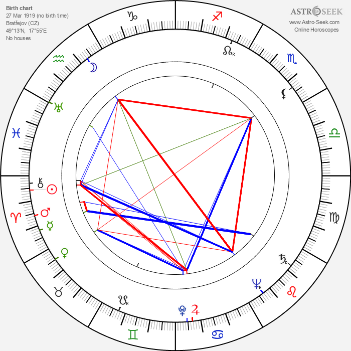 František Miroslav Doubrava - Astrology Natal Birth Chart